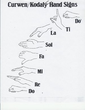Kodaly handsigns