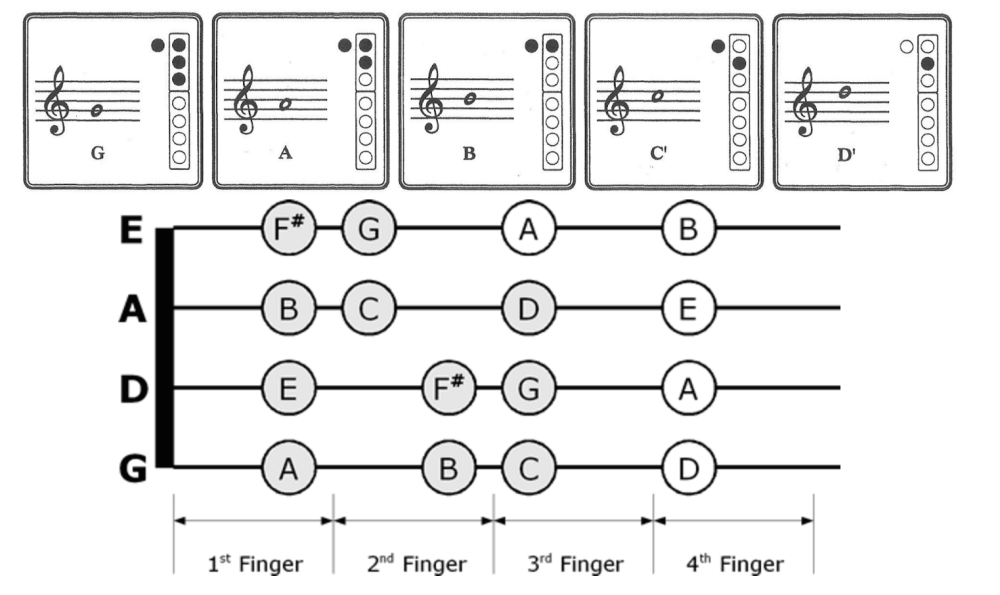 Recorder and Violin Fingerings